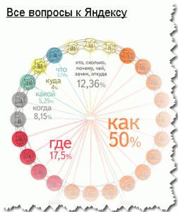 Яндекс запросы