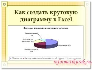 Как создать круговую диаграмму в Excel.