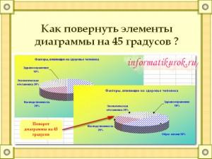 Как повернуть диаграмму?