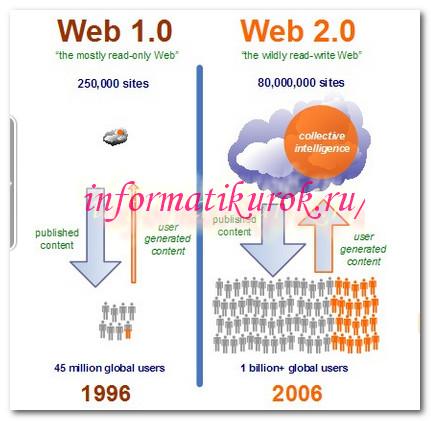 Технология Веб 2.0