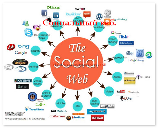Социальный веб.