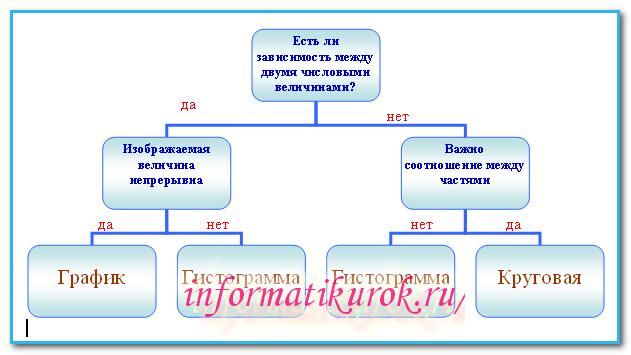 Алгоритм выбора диаграммы MS Excel