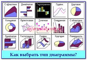 Как выбрать тип диаграммы?