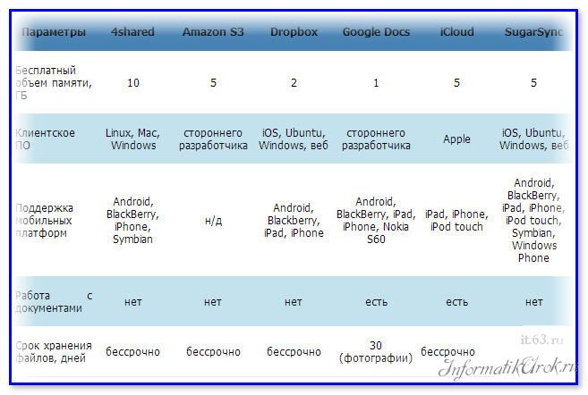Сравнительная таблица облачных сервисов