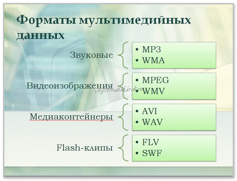 Форматы мультимедийных данных