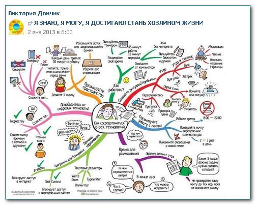 Пример «интеллект-карты»,созданной на ПК