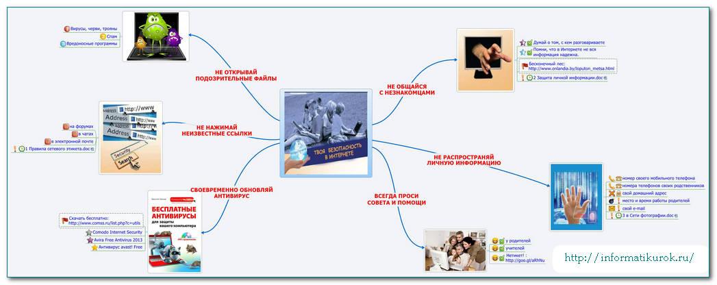 Как сделать сайт html на урок информатики