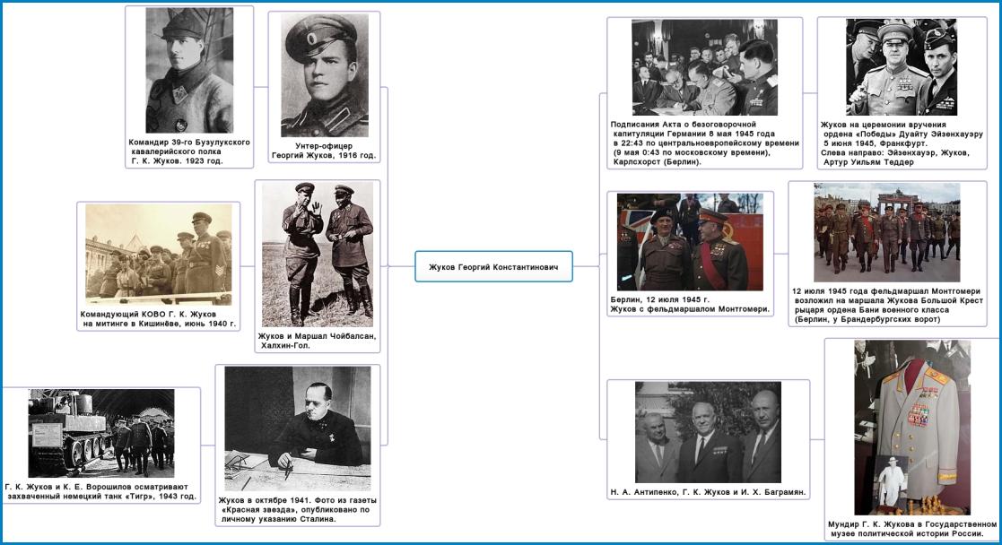 Пример интеллект-карты по истории Шраменко.М.