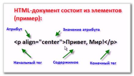 Пример элементов html-страницы